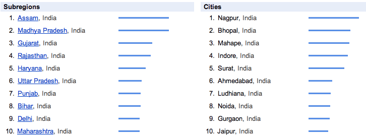 smj india by subregions cities last 30